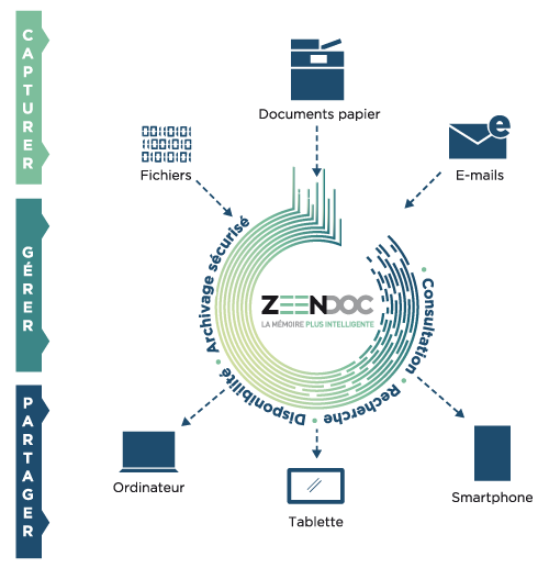 ged  mettre en place la gestion electronique de documents